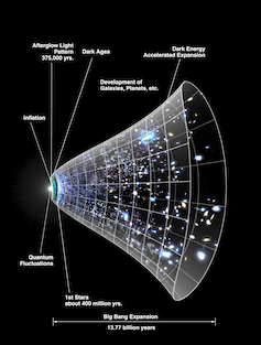 Cone-shaped picture of the universe expanding over time.