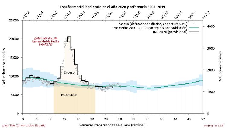 Mortalidad bruta en España a lo largo del año 2020 y promedio de la mortalidad desde 2001 a 2019 en función de la semana del año. Un área más oscura representa la defunción esperada. Un área más clara el exceso de defunción.
