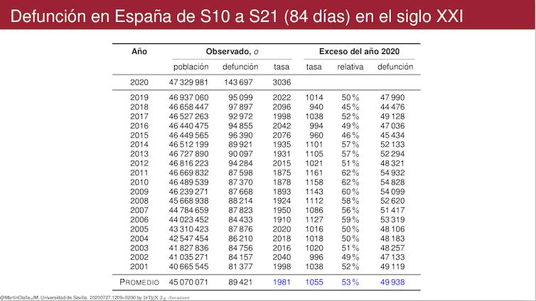 Figura 3. Cuadro de valores con la defunción y tasa de defunción observada en España durante el siglo XXI desde la semana 10 a la semana 21 del año junto con las desviaciones del año 2020.