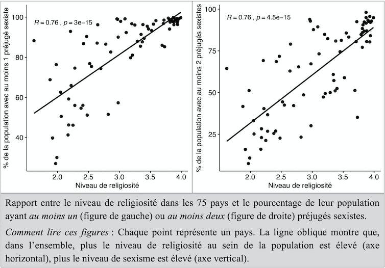 Graphique montrant le lien entre religiosité et stéréotypes sexistes dans le monde.