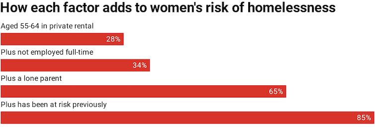 Bar chart shows how a women's risk of homeless increases with each extra risk factor