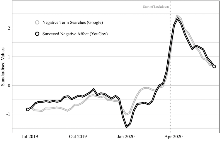 Graph showing the trends in negative affect in the YouGov and Google data. Both trend lines spike in March-April 2020 and fall after lockdown begins.