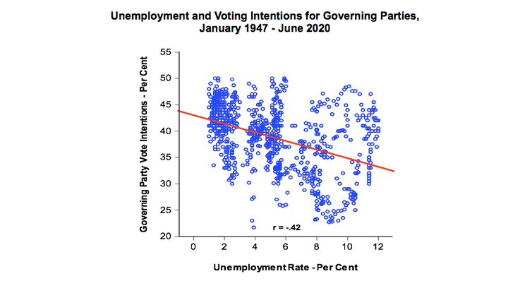Graph showing how voting intention relates to unemployment levels over time.