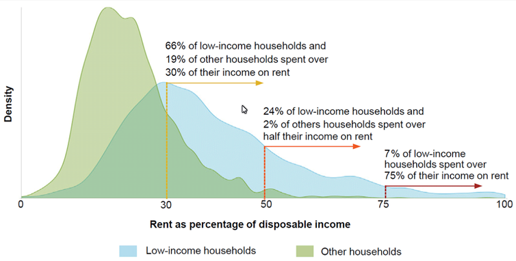 Chart showing percentages of income that low-income households and other households spend on rent
