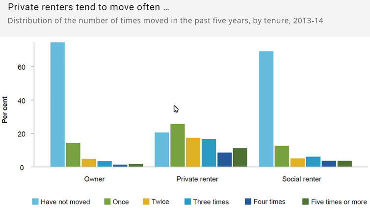 Chart showing how often private renters, social housing tenants and home owners move house.