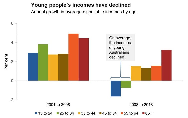 Why young people are earning less