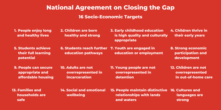 New 'Closing the Gap' targets will cover attachment to land and culture