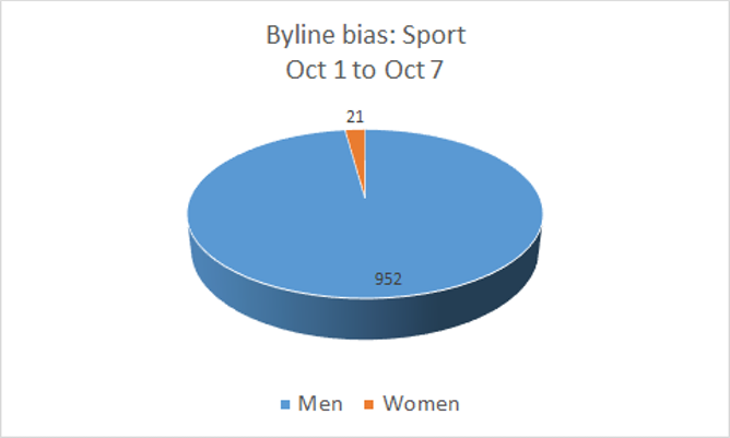 gender inequality in sports essays