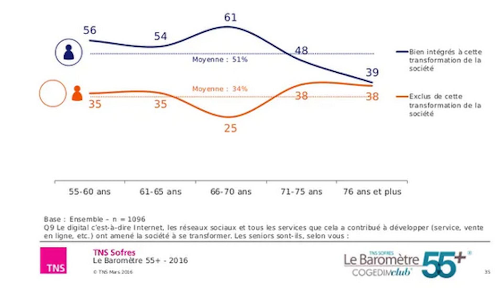 Le sentiment d'intégration à la société digitale marque un vrai décrochage à 70 ans. Baromètre les seniors et le digital TNS Sofres