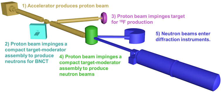 An illustration of the proposed neutron production mechanism