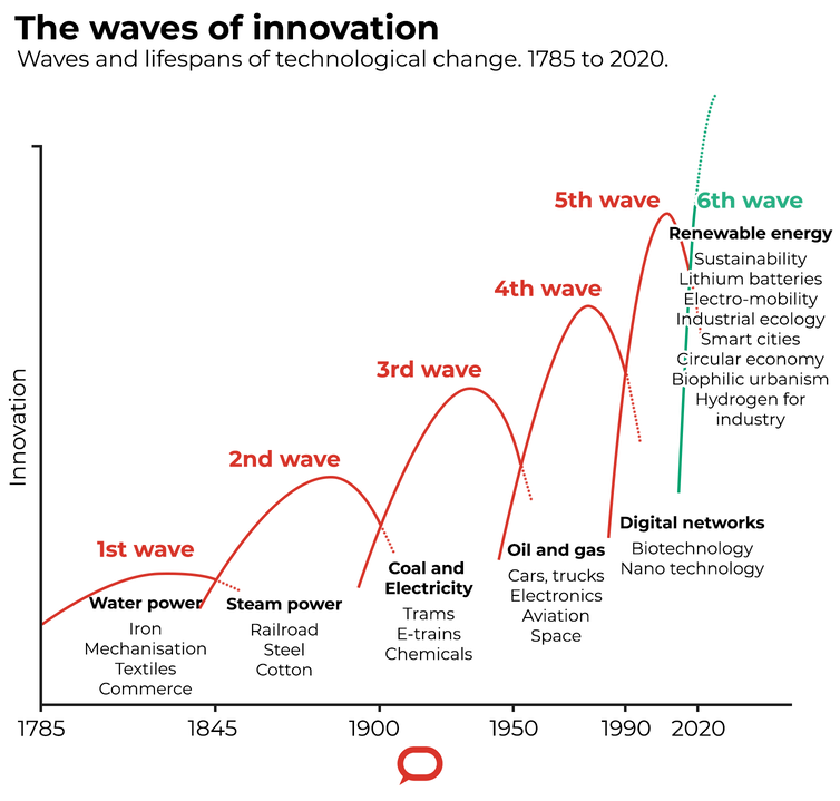 Graph showing six historical 'waves' of innovation.