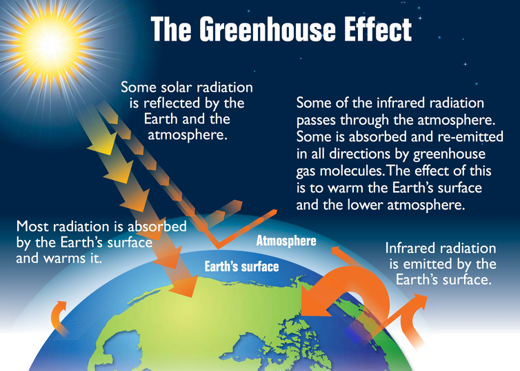 Sun shining on the Earth with description of greenhouse effect.
