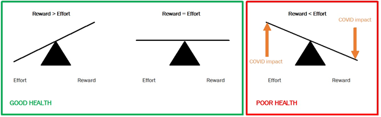 Effort-reward imbalance represented on a set of scales