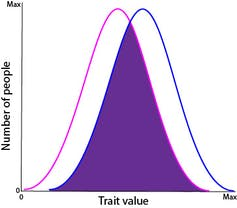 Chart showing that male traits in blue and female traits in pink overlap quite a bit.