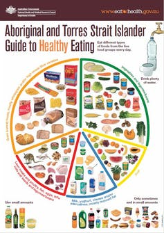 Aboriginal and Torres Strait Islander Guide to Healthy Eating poster