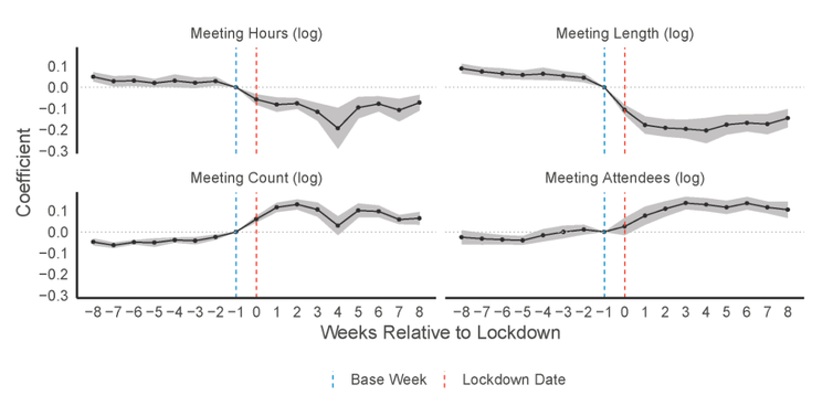 Impact of COVID-19 lockdowns on meetings.