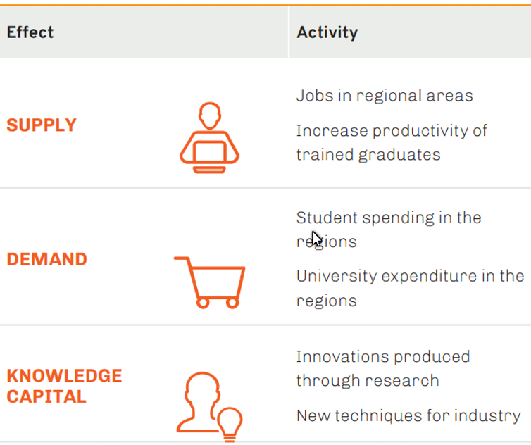 Table showing the three main effects of regional universities on their regions