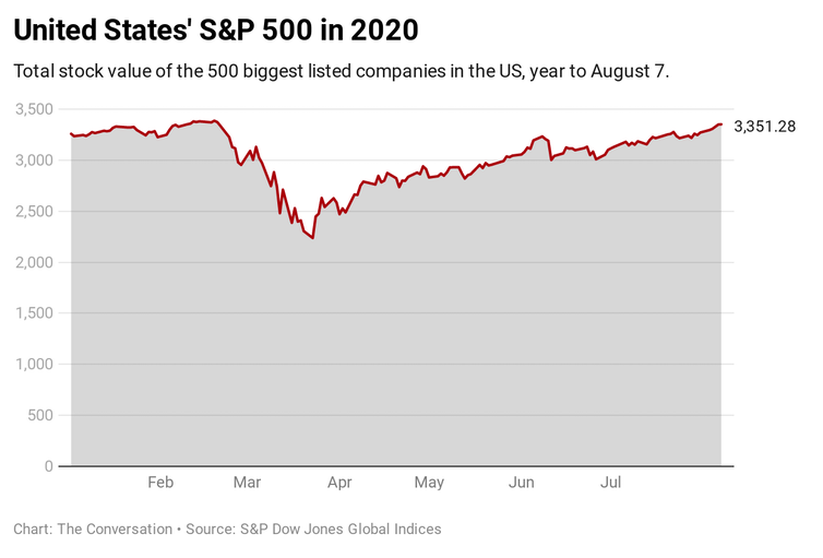 S&P 500 index, year to August 7, 2020.