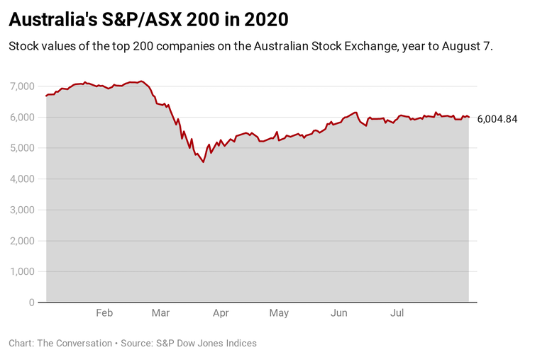 Australia's S&P/ASX 200 index, year to August 7 2020.