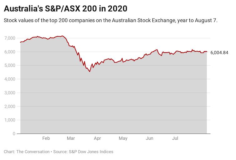Australia's S&P/ASX 200 index, year to August 7 2020.