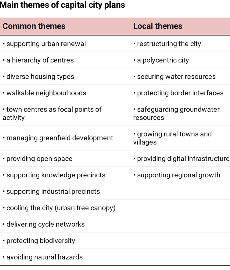 Table showing main themes of capital city plans divided into common themes and local themes