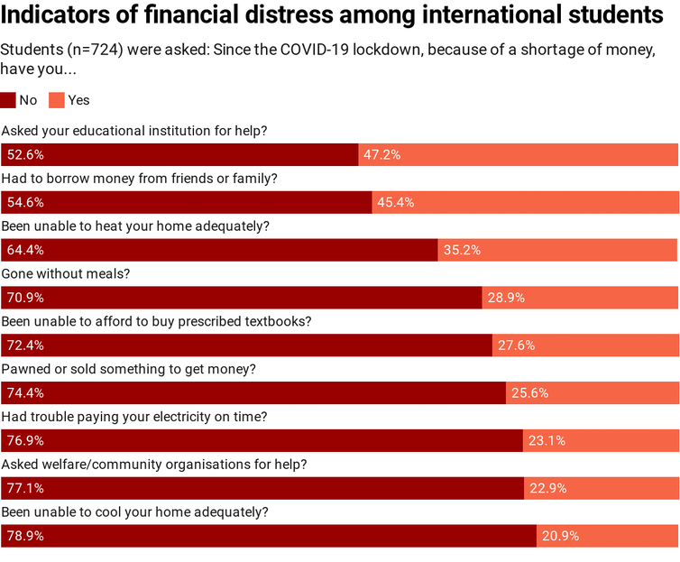 Chart showing indicators of financial distress among international students
