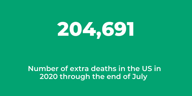 204,691 extra deaths in the U.S. in 2020 through end of July