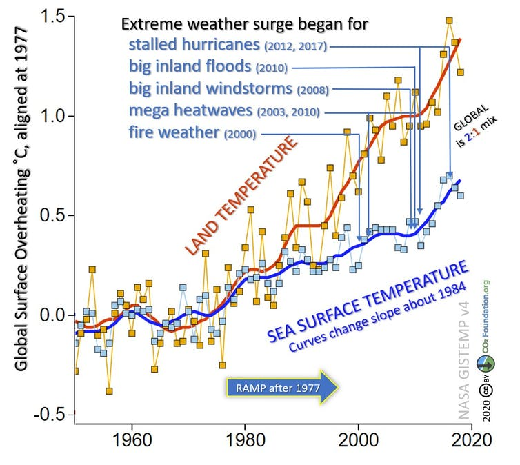 Chart of global land and sea surface temperatures