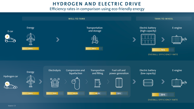 hydrogen cars versus electric cars