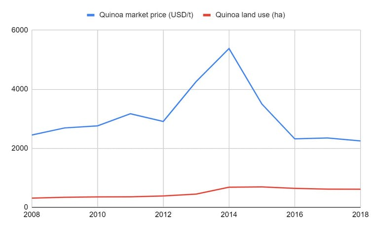 Quinoa market price and land use in Peru from 2008 to 2018