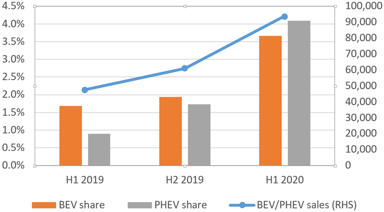Graph showing recent rise in electric vehicle sales in Germany.