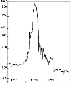 Graph showing rapid spike and sharp fall in South Sea Company shares.