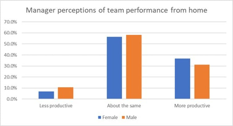 Manager perceptions of team performance working from home, by gender.