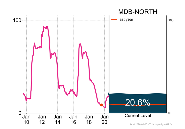 Northern Murray–Darling Basin: total storage as at 31 July