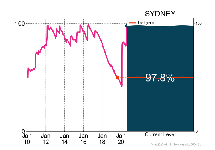Total Sydney storage as at 18 August 2020