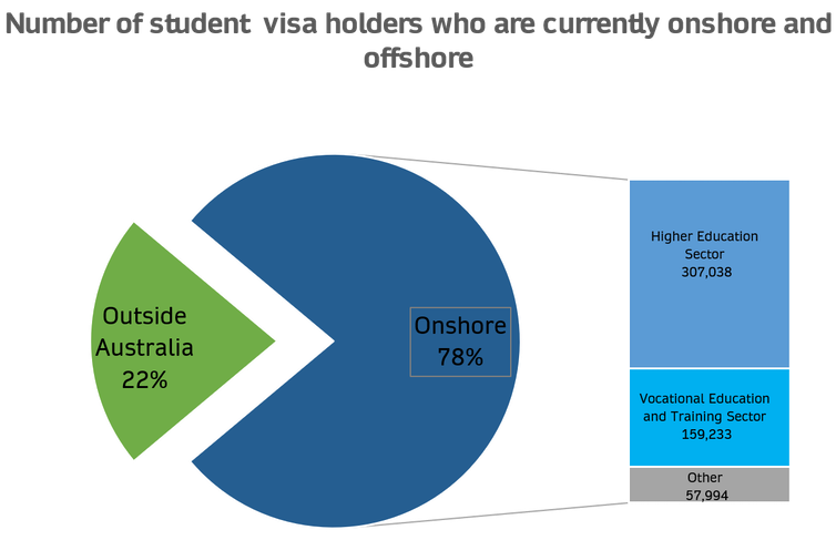 Pie chart and table showing numbers of international students in Australia and offshore