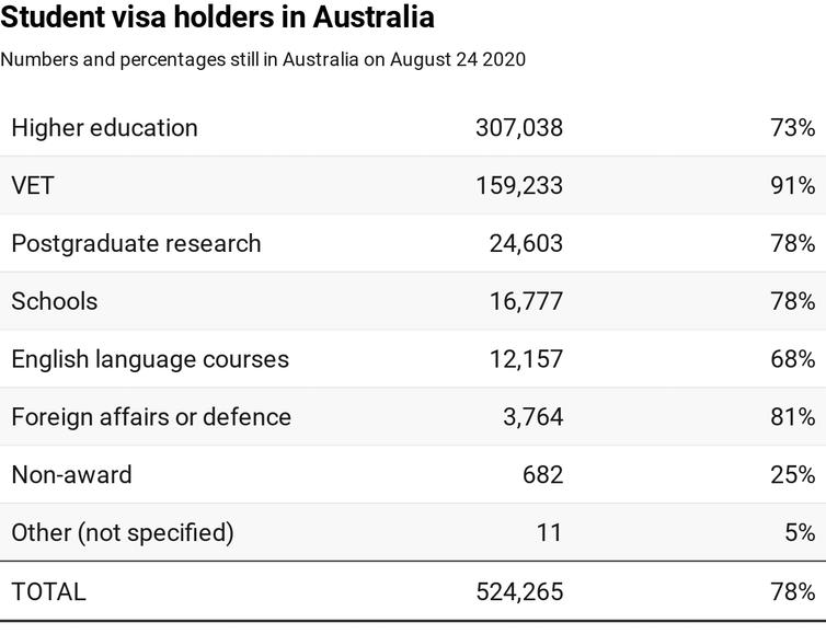 Table showing numbers and percentages of student visa holders still in Australia
