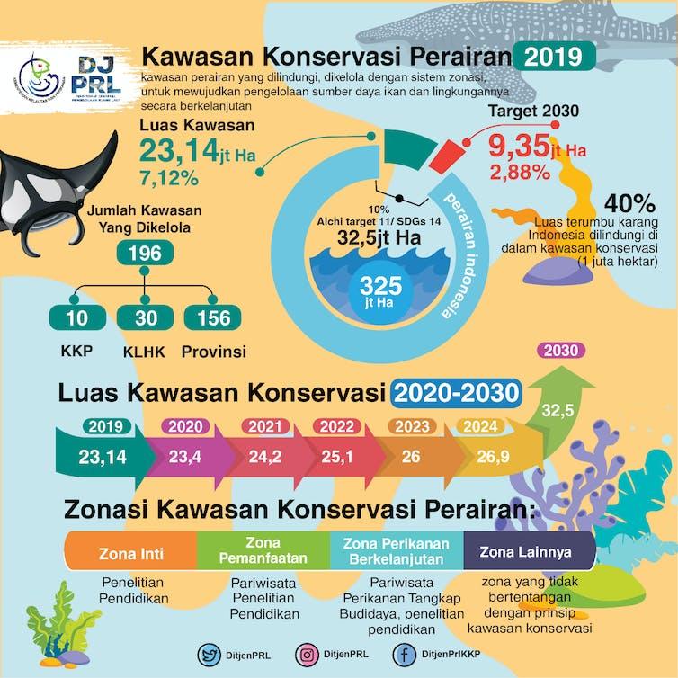 Grafik kawasan konservasi perairan tahun 2019.