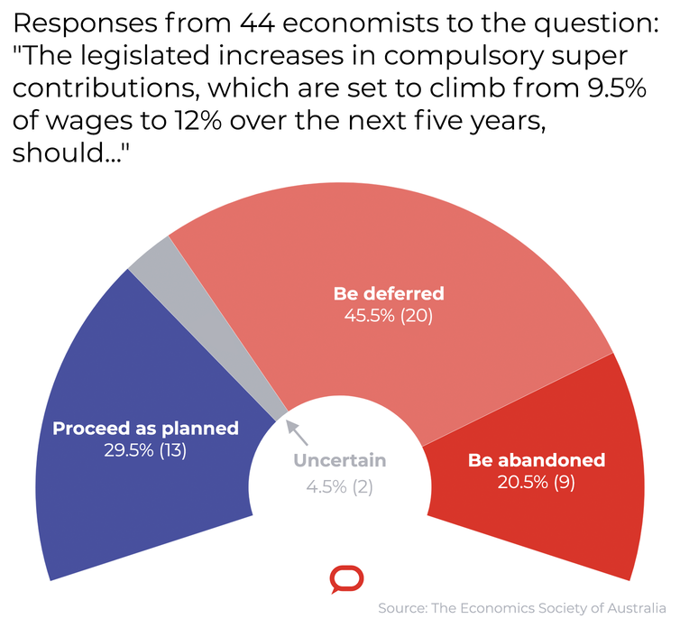 Charts showing that of 44 economists asked