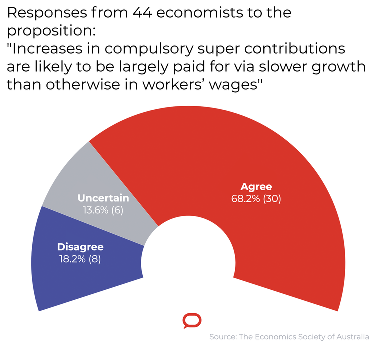 Responses from 44 economists to the proposition: