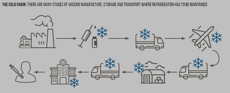 A flow diagram showing the various stages of the 'cold chain'.
