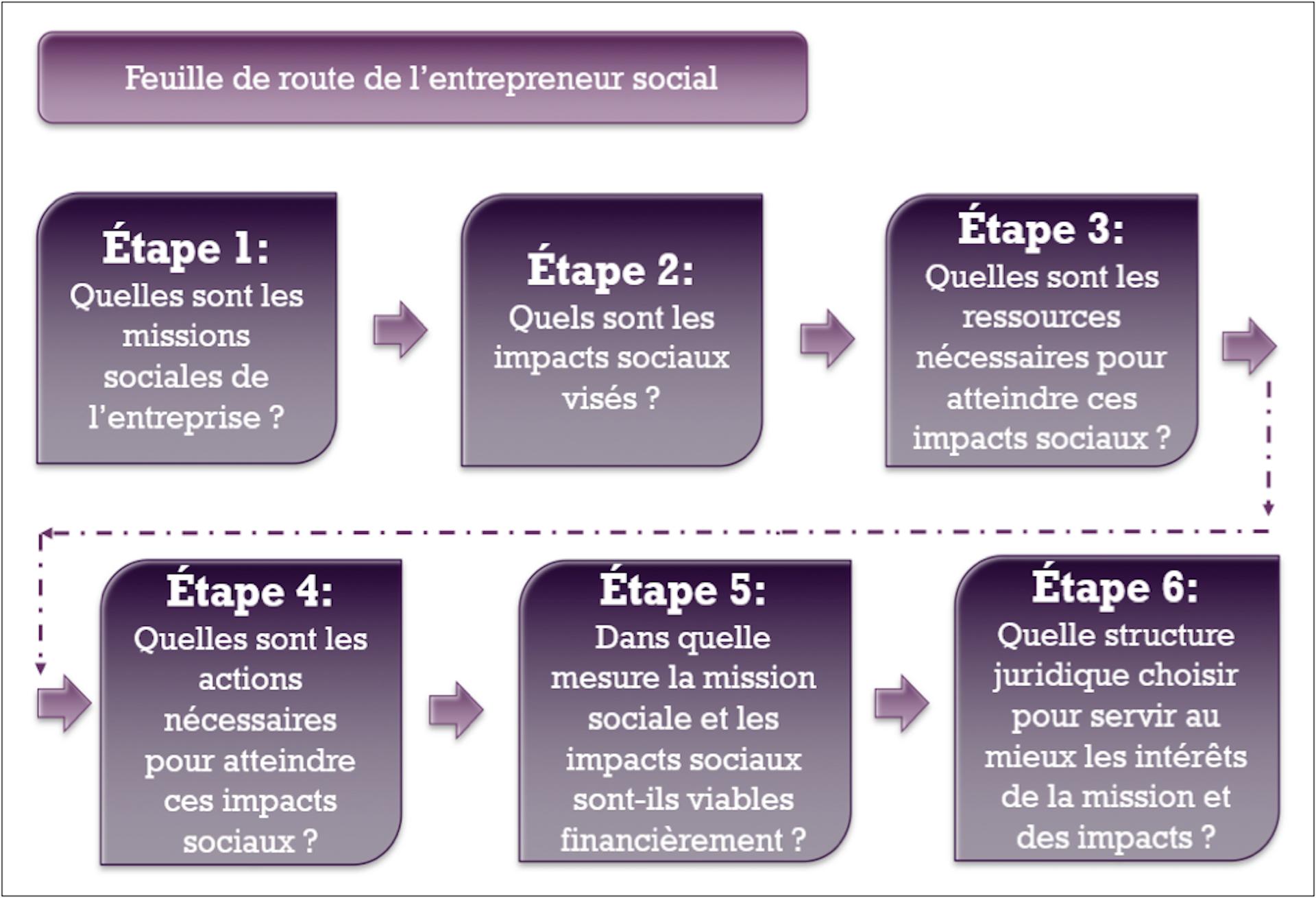 Quel modèle pour lancer son entreprise sociale ?