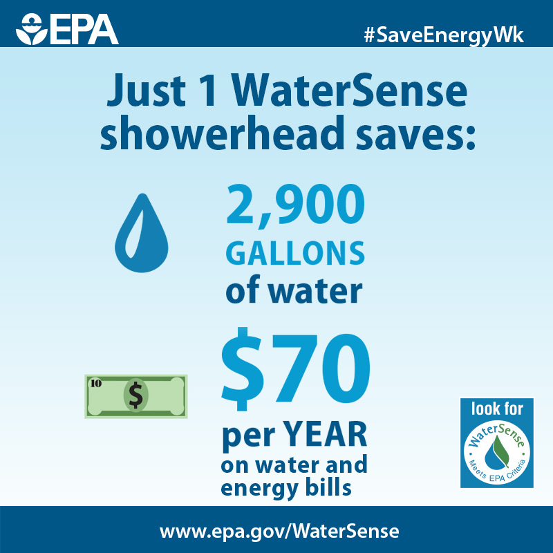 EPA graphic describing water and energy savings from efficient showerheads.