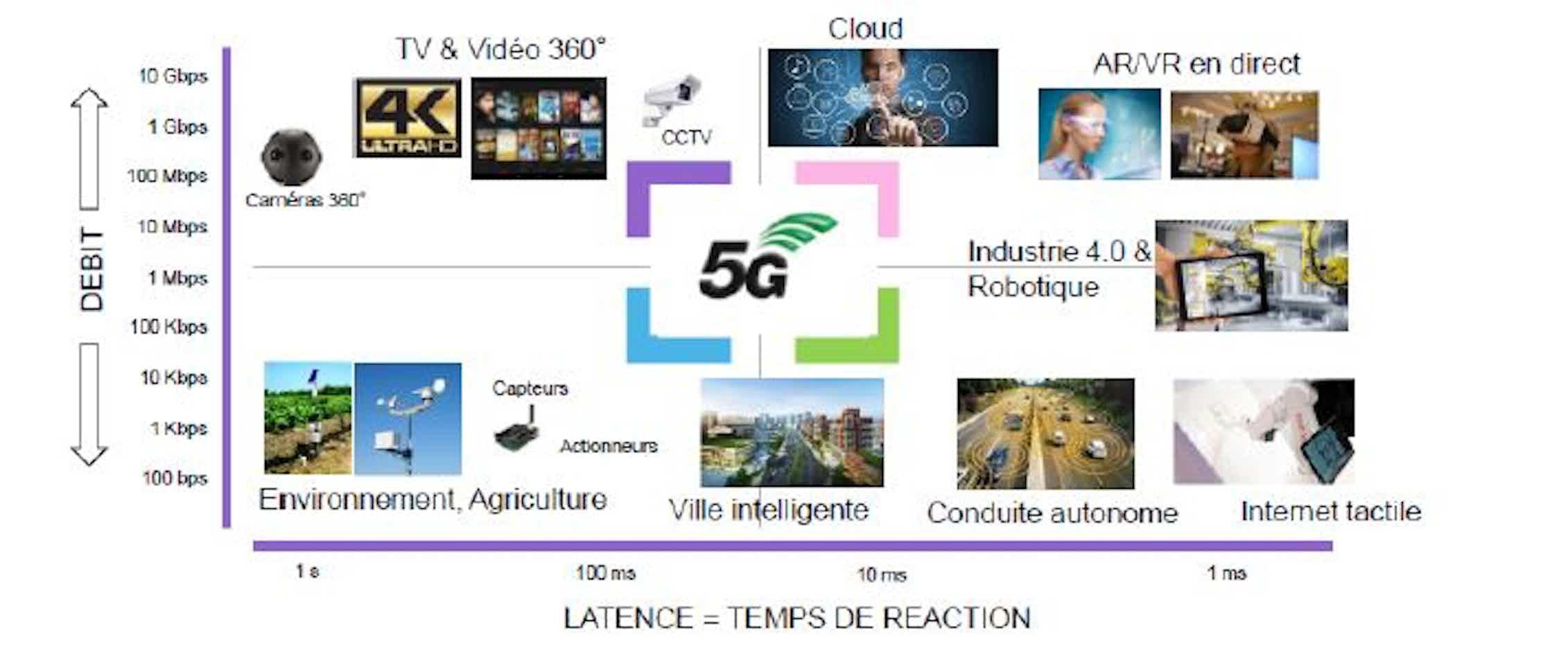 La 5G, une nouvelle phase de la révolution digitale – mais plutôt pour 2025-2035
