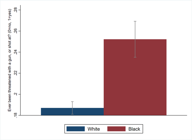 A bar graph shows the different in gun violence between Black ane white people.