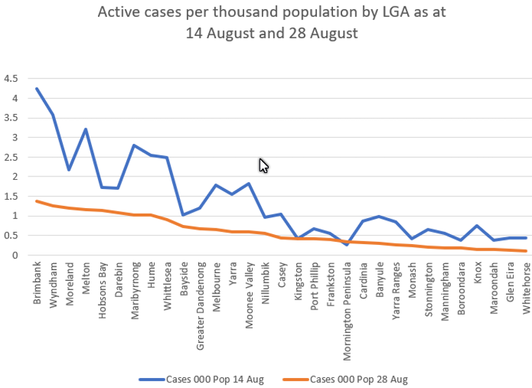 Chart showing rate of active COVID-19 cases per 1,000 people by local government area across Melbourne from August 14-28