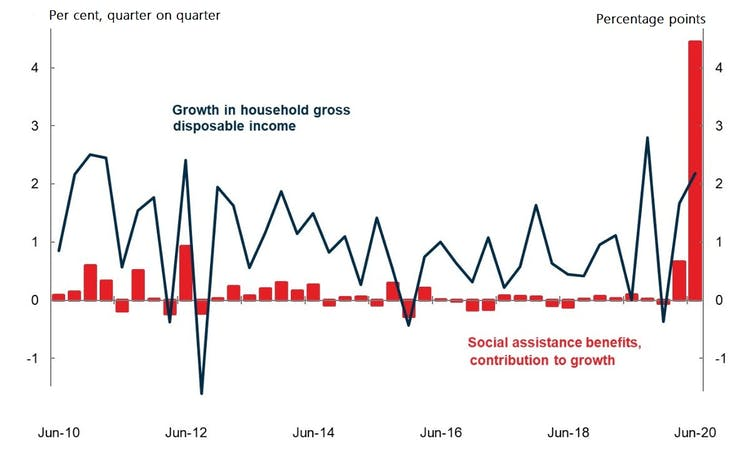 Six graphs that explain Australia's recession