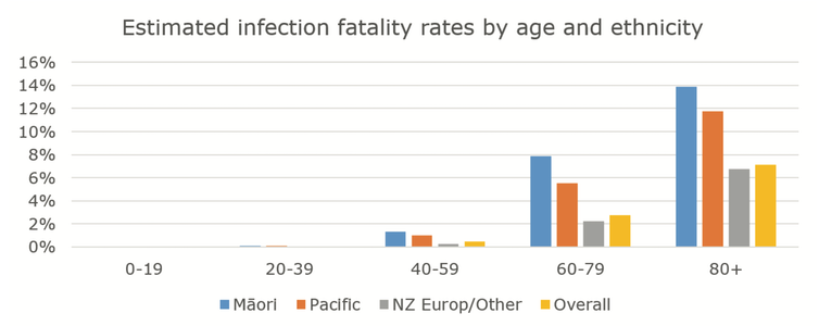 Infection fatality rate by age and ethnicity