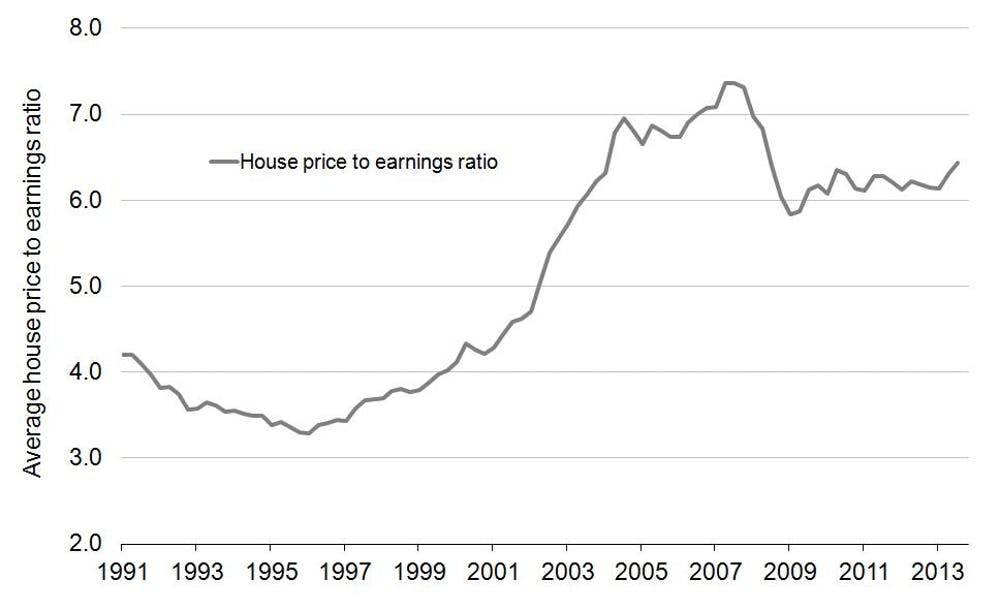 Bubble Trouble House Price To Earnings Ratio Highest Since 2008
