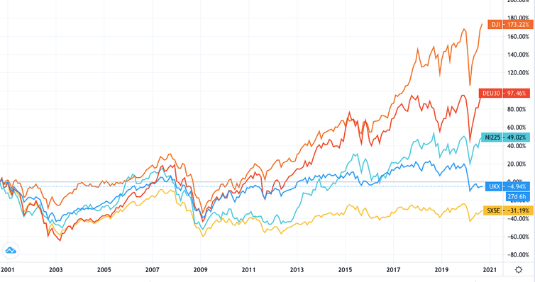 Graph of different stock market indices